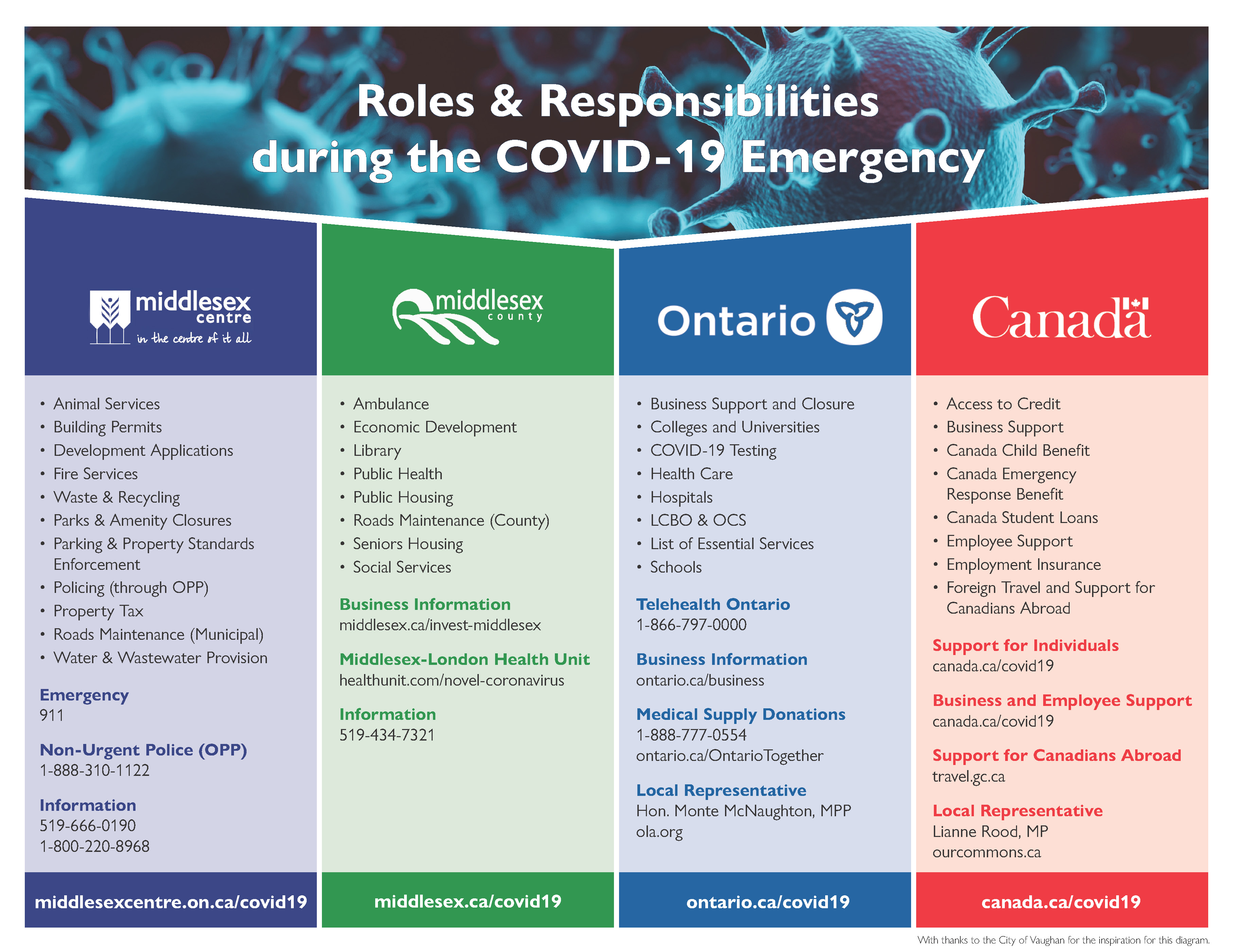 Chart - Roles and Responsibilities during the COVID-19 Emergency; pdf version available.